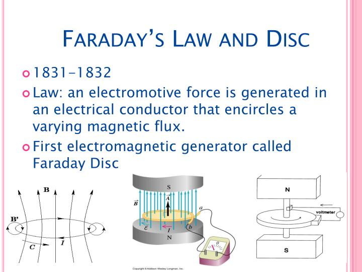 Faraday's Law and Disc