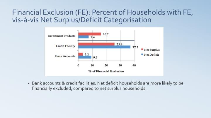 Bank accounts & credit facilities: Net deficit households are more likely to be financially excluded, compared to net surplus households.