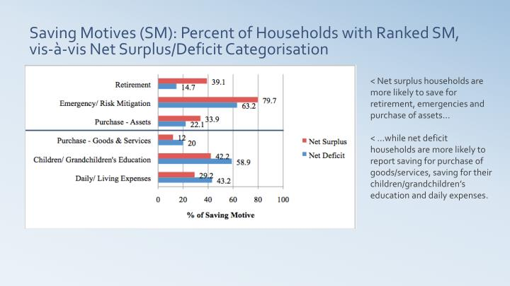 < Net surplus households are more likely to save for retirement, emergencies and purchase of assets…