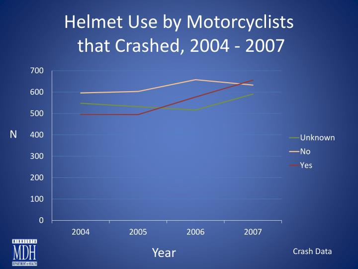 Helmet Use by Motorcyclists