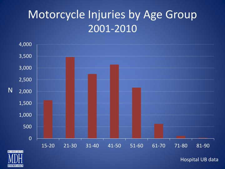 Motorcycle Injuries by Age Group