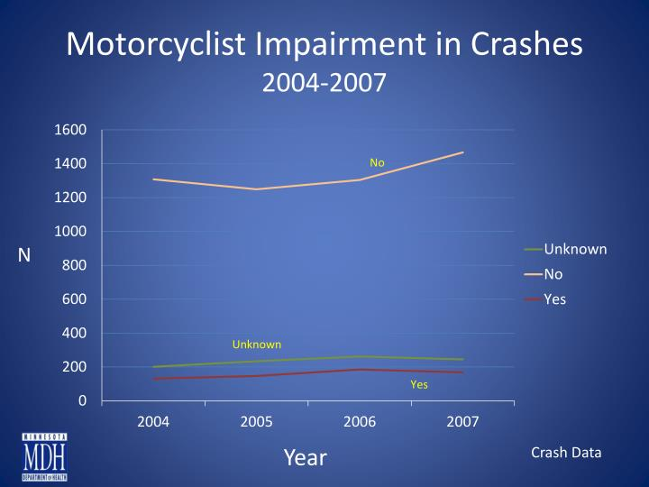 Motorcyclist Impairment in Crashes
