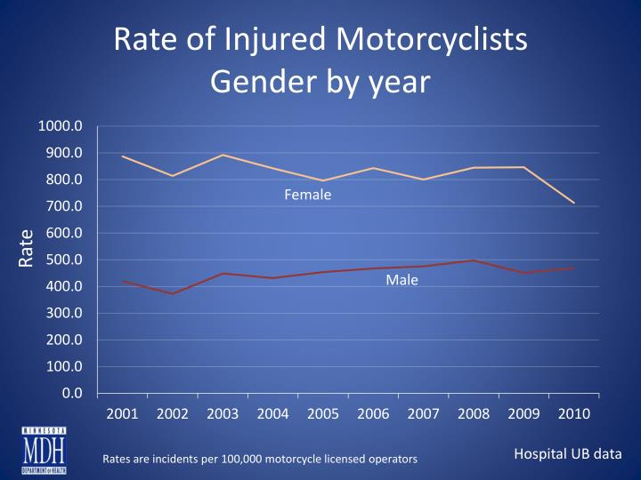 Rate of Injured