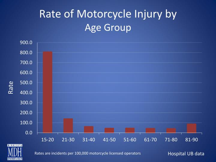 Rate of Motorcycle Injury by