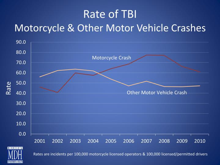 Rate of TBI