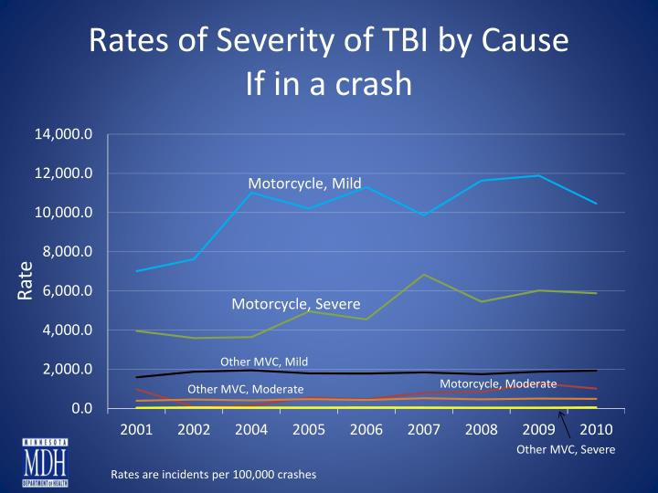 Rates of Severity of TBI by Cause