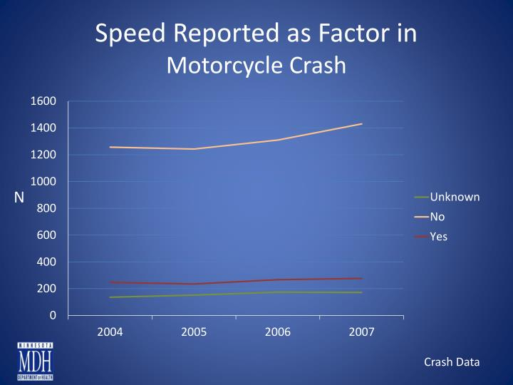 Speed Reported as Factor in