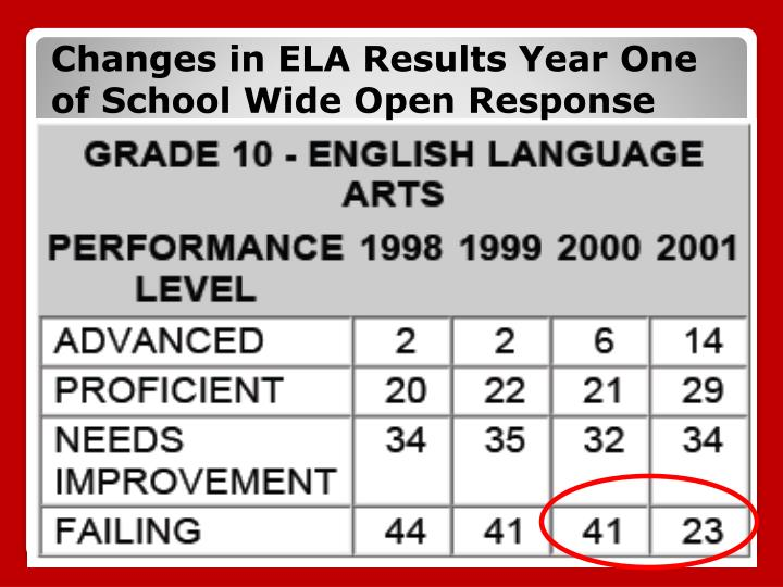 Changes in ELA Results Year One of School Wide Open Response