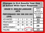 changes in ela results year one of school wide open response1