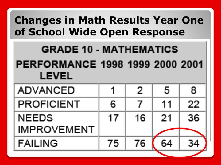 Changes in Math Results Year One of School Wide Open Response