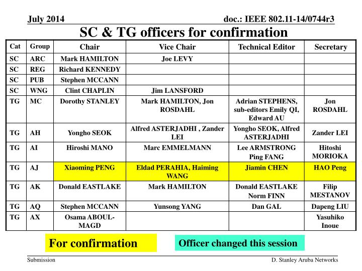 SC & TG officers for confirmation
