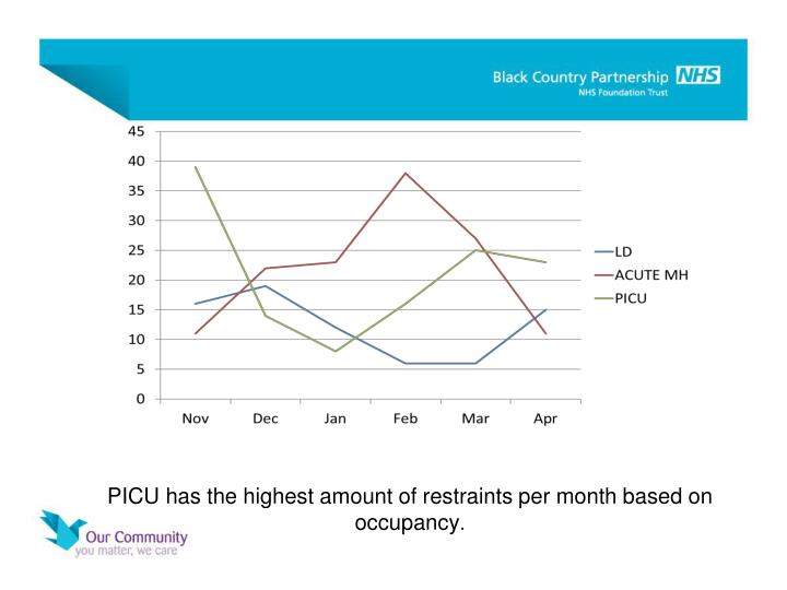 PICU has the highest amount of restraints per month based on occupancy