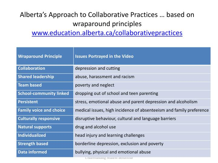 Alberta's Approach to Collaborative Practices … based on wraparound