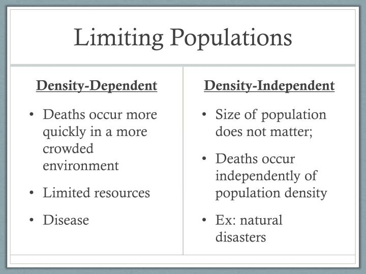 Limiting Populations