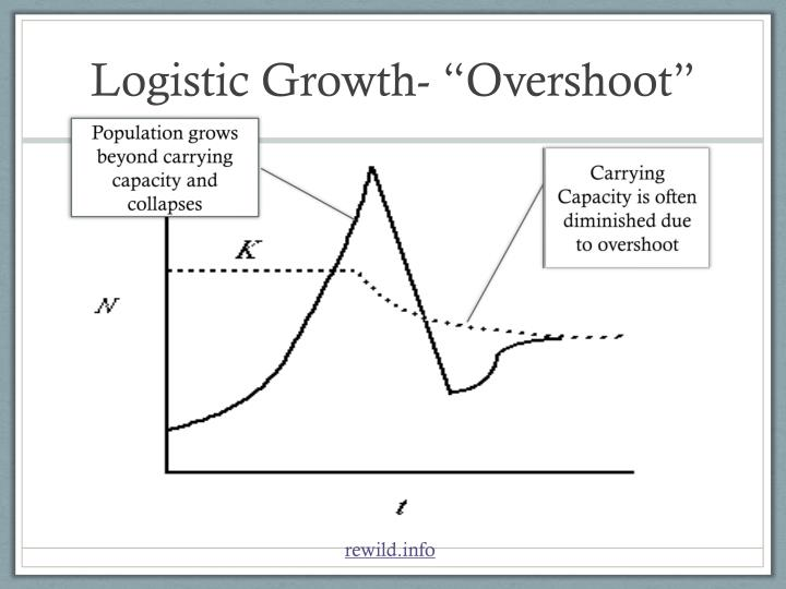 "Logistic Growth- ""Overshoot"""