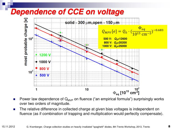 Dependence of CCE on voltage