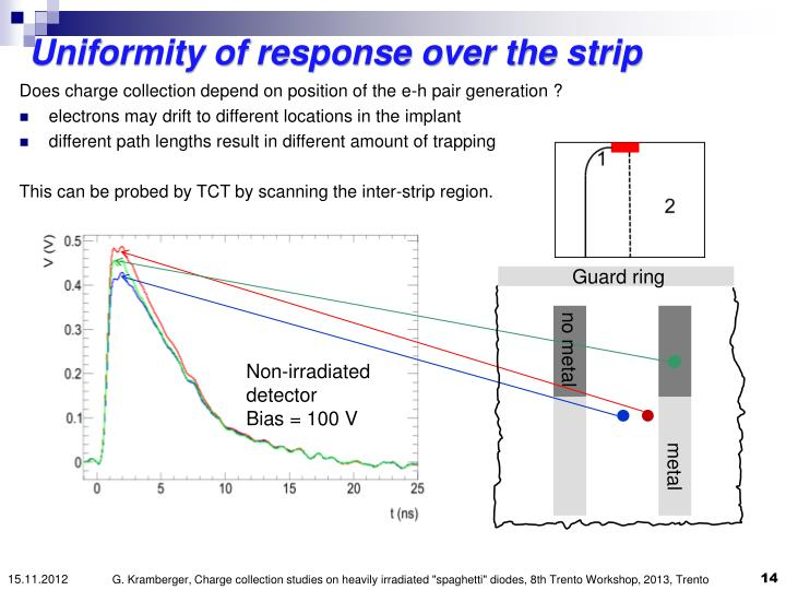 Uniformity of response over the strip