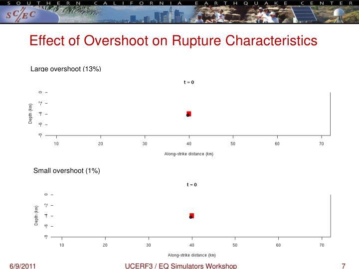 Effect of Overshoot on Rupture Characteristics