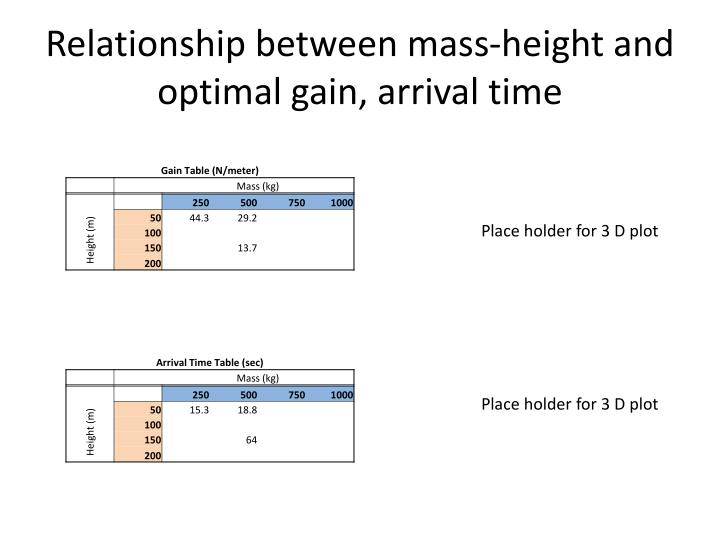 Relationship between mass-height and optimal gain, arrival time