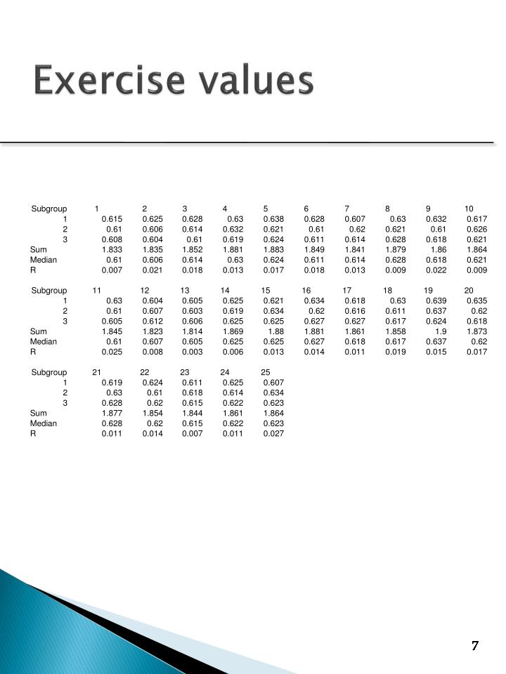 Exercise values