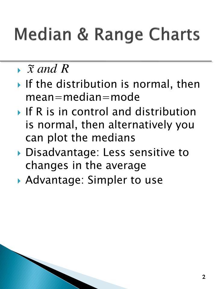 Median & Range Charts