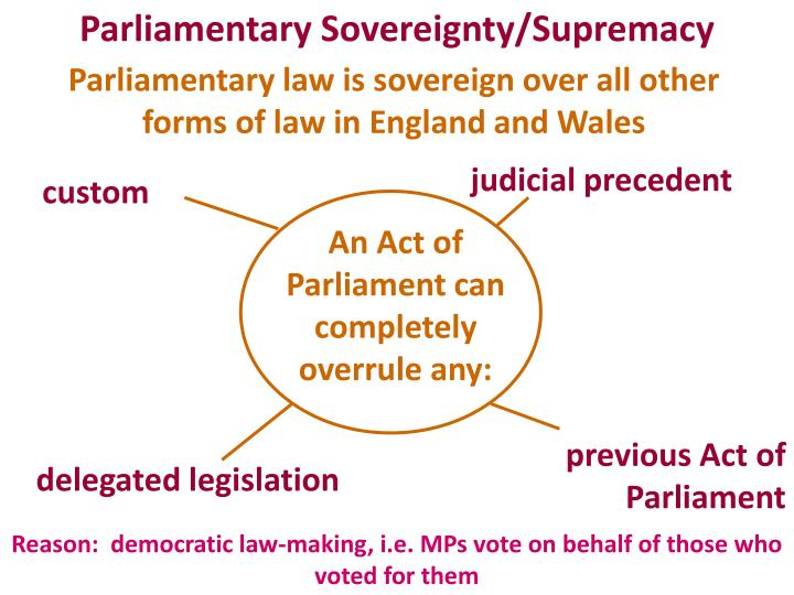 Parliamentary Sovereignty/Supremacy