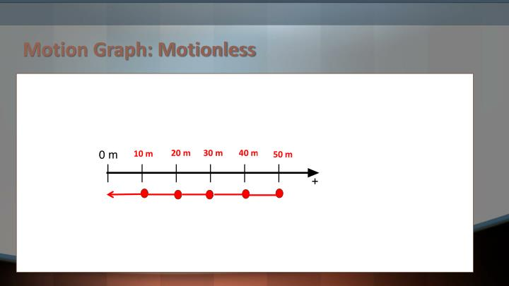 Motion Graph: Motionless