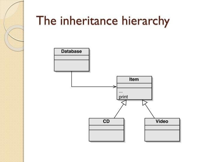 The inheritance hierarchy