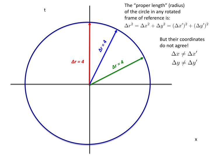 """The """"proper length"""" (radius) of the circle in any rotated frame of reference is:"""