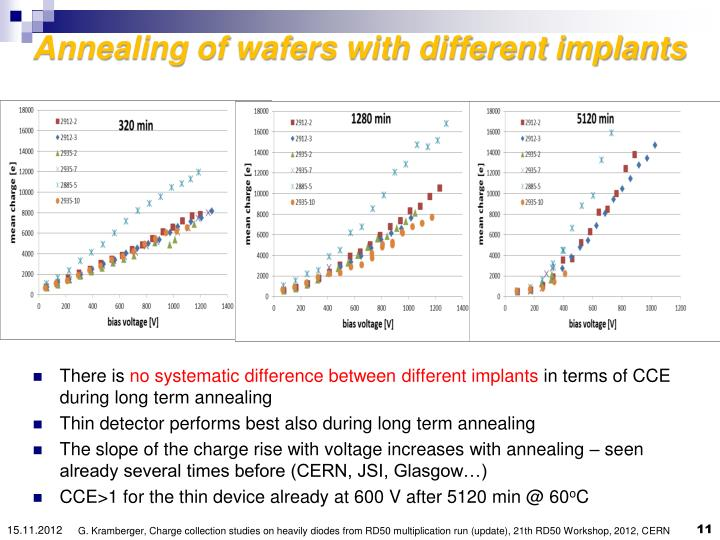 Annealing of wafers with different implants