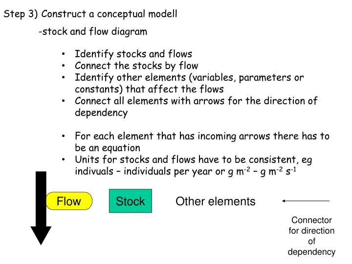 Step 3) Construct a conceptual