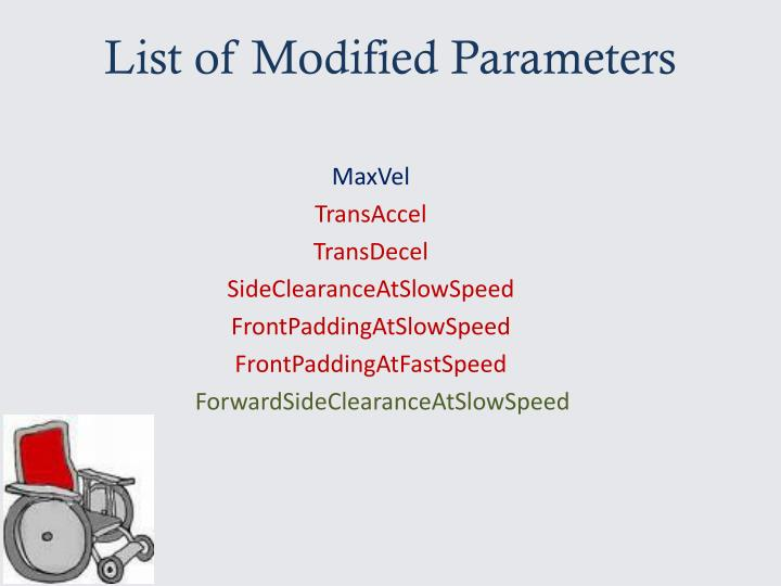 List of Modified Parameters