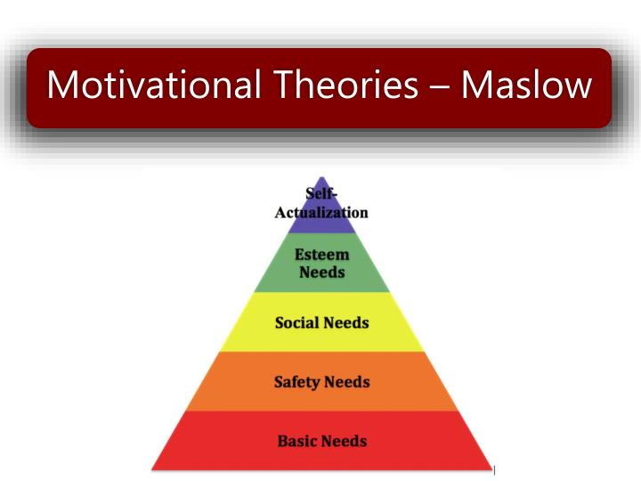 Motivational Theories – Maslow