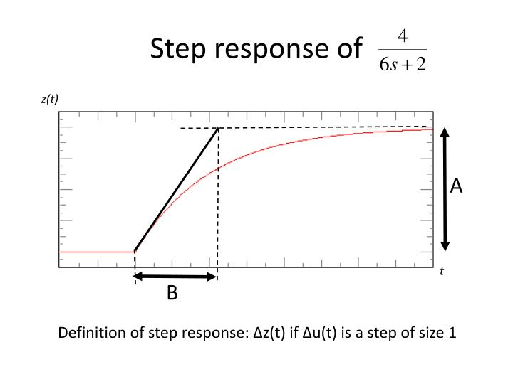 Step response of