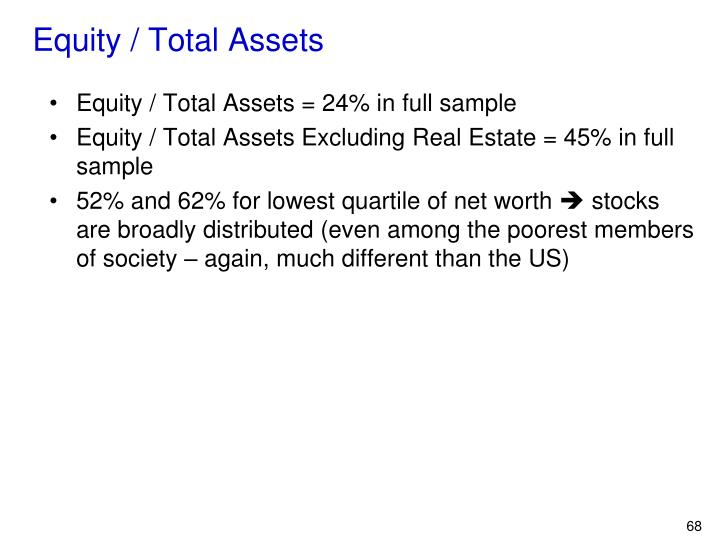Equity / Total Assets