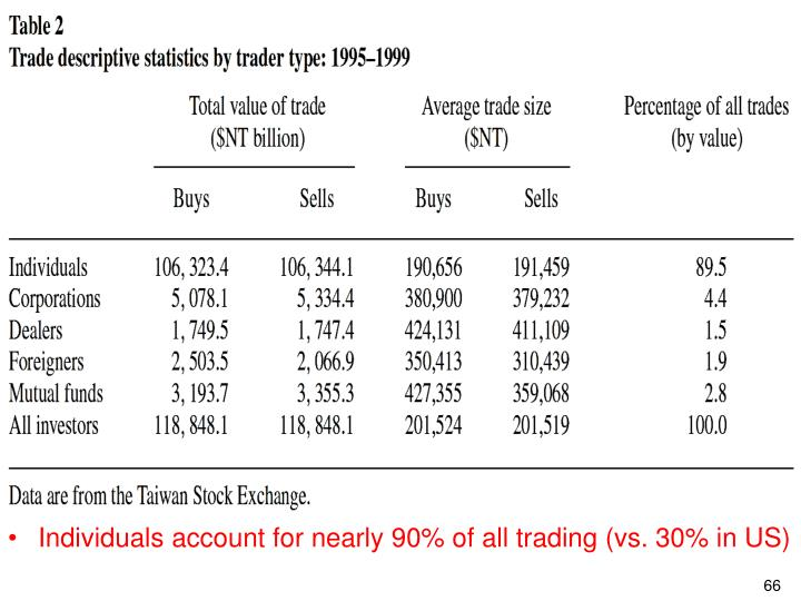 Individuals account for nearly 90% of all trading (vs. 30% in US)