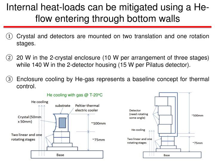 Internal heat-loads can be mitigated using a He-flow entering through bottom walls