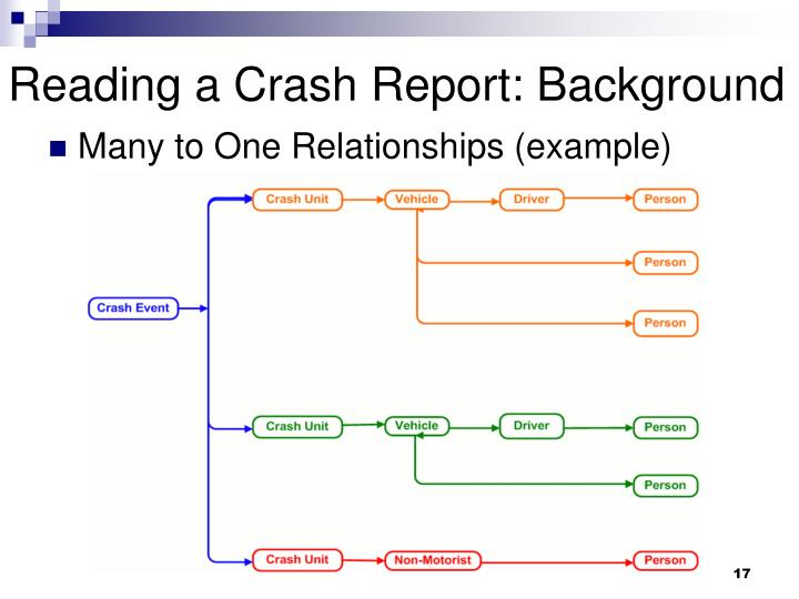 Reading a Crash Report: Background