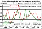 eastern denmark forward prices and spot prices
