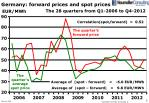 germany forward prices and spot prices