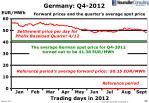 germany q4 2012