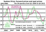 system price forward prices and spot prices