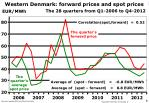western denmark forward prices and spot prices