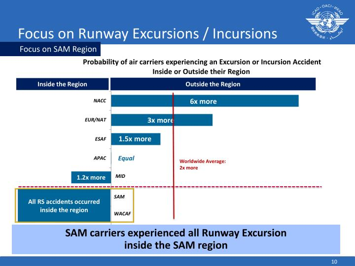 Focus on Runway Excursions / Incursions