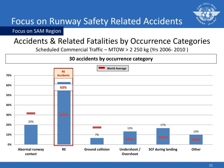 Focus on Runway Safety Related Accidents
