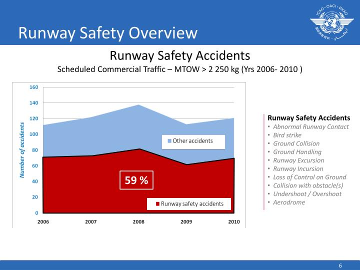 Runway Safety Overview