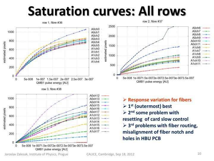 Saturation curves: All rows