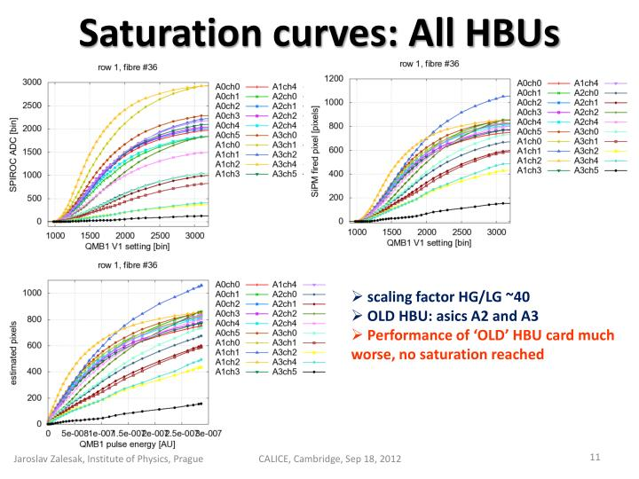 Saturation curves: All HBUs