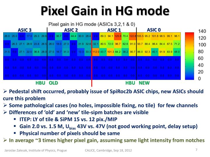 Pixel Gain in HG mode