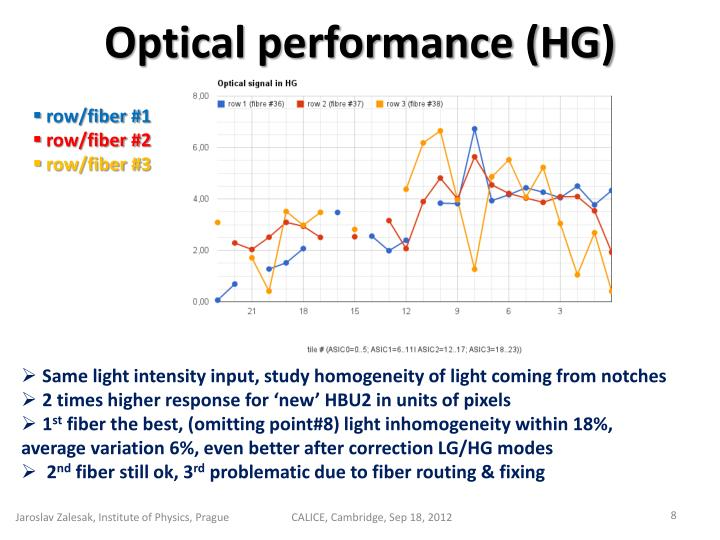 Optical performance (HG)